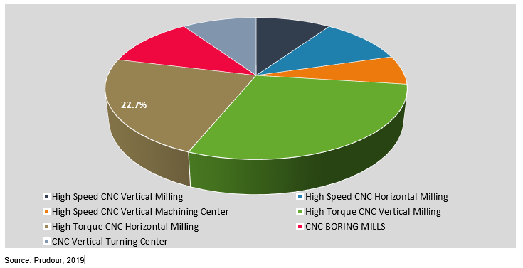 Global CNC Milling Machines Market by Product Type