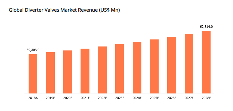 Diverter Valves Revenue